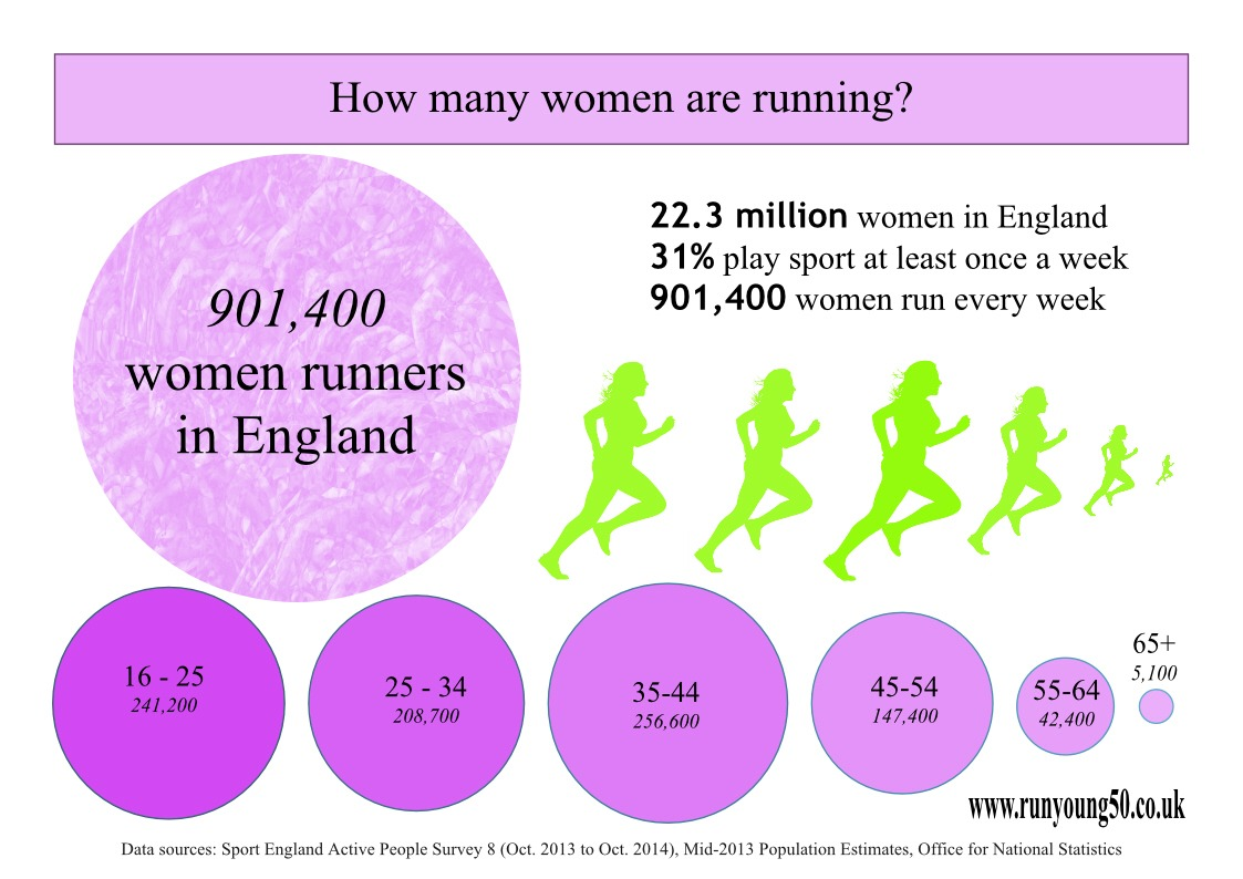 Infographic showing how many women are running
