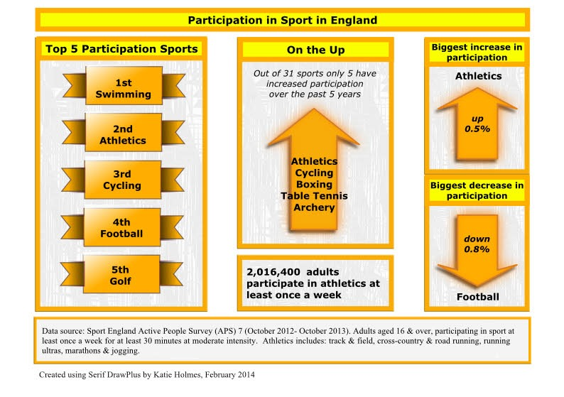 Infographic showing popular sports in Englnad