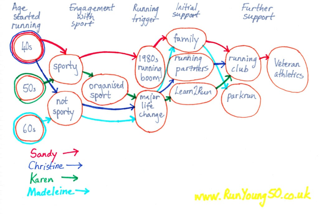 Schema of pathways into running